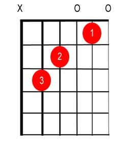 C Major chord finger placement tab
