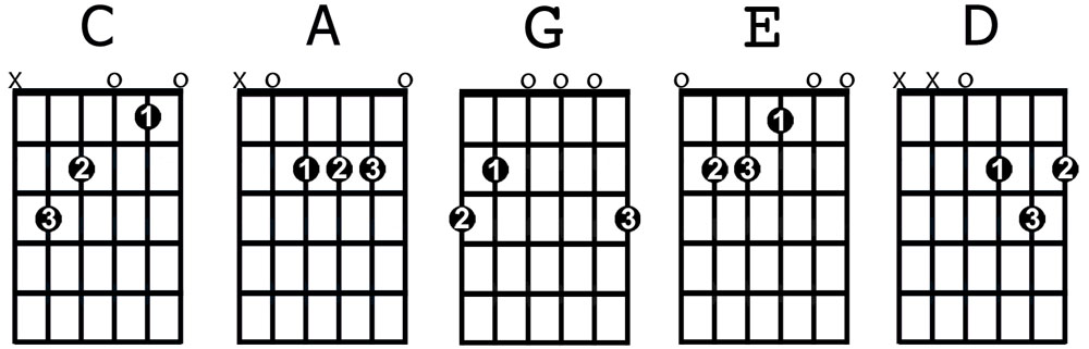 CAGED chords