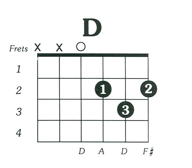 D Major Guitar Chord