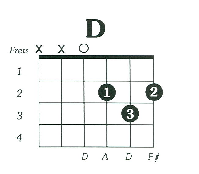 How to learn electric guitar pdf