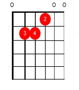 E Major chord finger placement tab