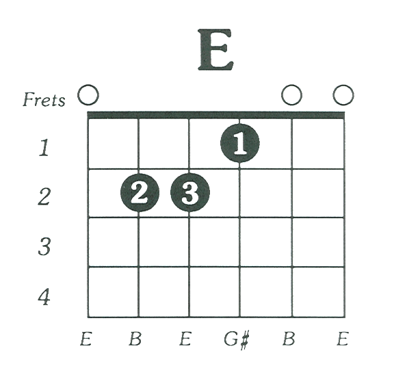 Learn Guitar Chords With These Easy Step By Step Guitar Videos