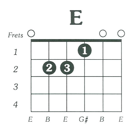 E Major Guitar Chord