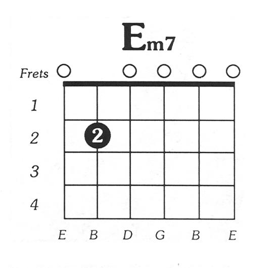 E Minor7 Guitar Chord