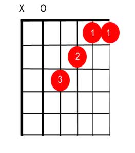 Song to learn chord for guitar