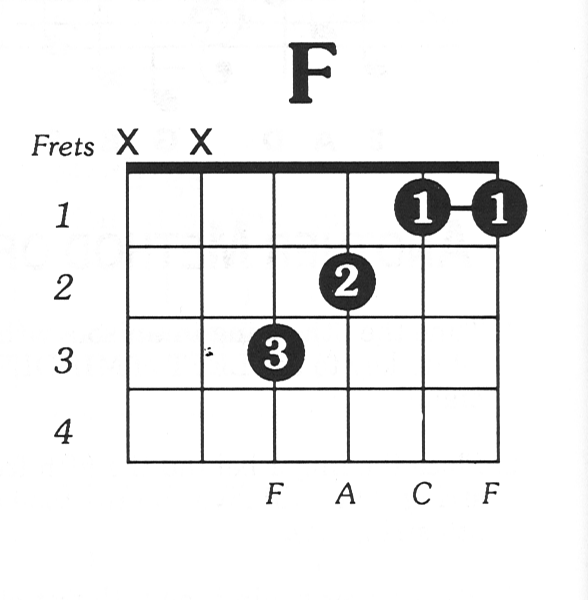 Easy To Follow Free Guitar Tabs For Beginners To Advanced Guitarists