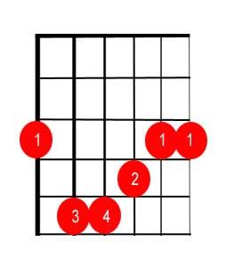 G Major Barre chord tab