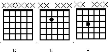 Guitar notes D E F