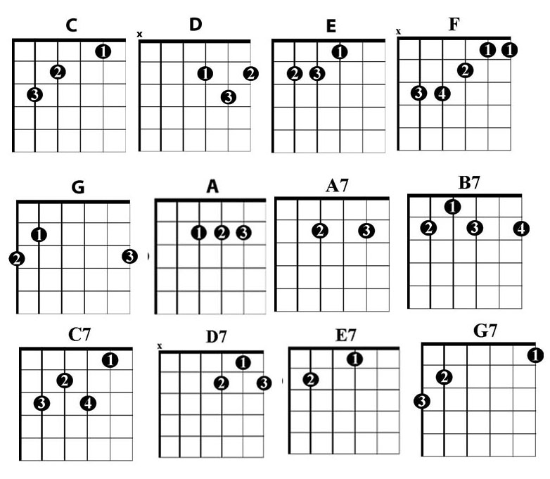 All Guitar Chords On A Chart