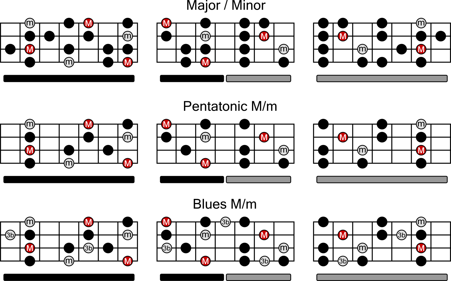 bass lessons scales