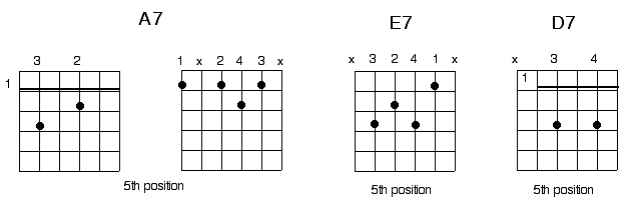 blues chord