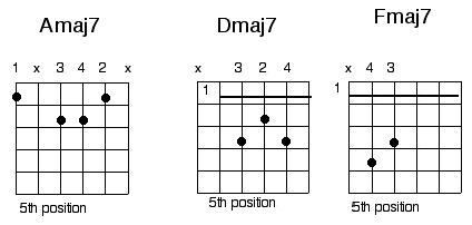 blues major7