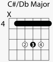 C Sharp Guitar Chord