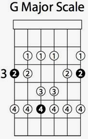 picture about Printable Guitar Scales Chart known as Guitar Scales Elmore Audio