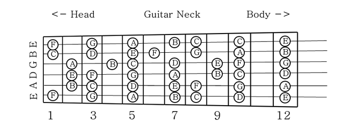 guitar notes diagram