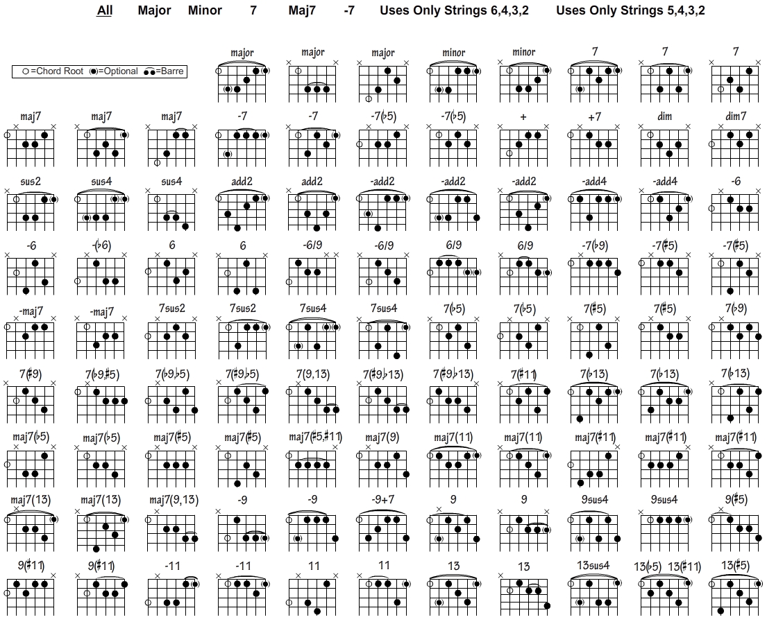 Free Guitar Chord Chart For Any Aspiring Guitarist Electric String Diagram Parts Of A Diagrams