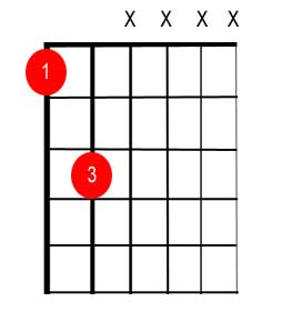 Easiest bass tabs to learn