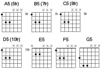 Free Guitar Chord Chart For Any Aspiring Guitarist