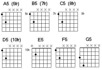 Free Guitar Chord Chart For Any Aspiring Guitarist