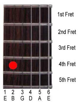 fretboard string numbering