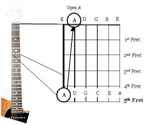tune guitar by ear